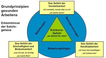 Grundprinzipien gesunden Arbeitens